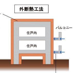 外断熱工法を採用